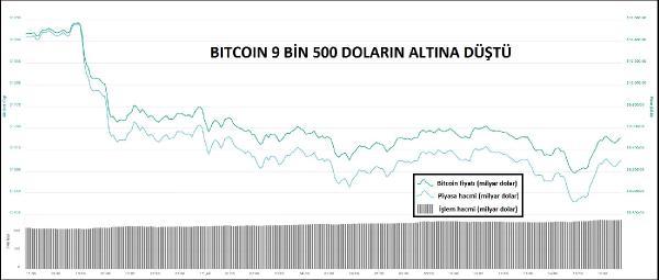 kriptopara-bitcoin-9-bin-500-dolarin-altina-indi_5945_dhaphoto1.jpg